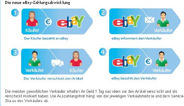 Internetrecht Ebay Neue Zahlungsabwicklung